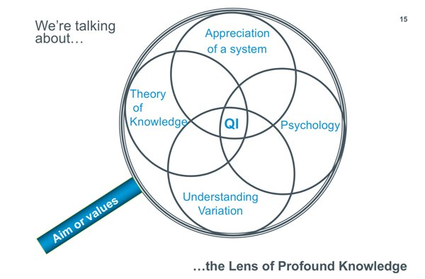 Deming System of Profound Knowledge (Figure/Dave Williams, IHI)