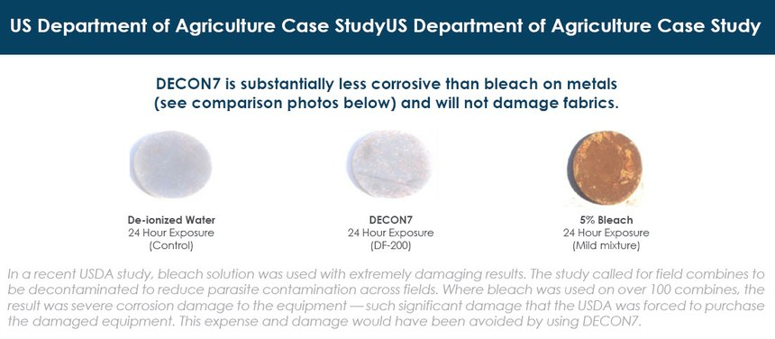 Decon7 is substantially less corrosive than bleach on metals, according to a USDA study.