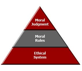 While most departments have in place a Code of Ethics or Code of Conduct, the question must be asked, upon which ethical system or ideology is the code based? In addition, does this code uniformly apply to all divisions/units within the department? Without a firm understanding of this basic concept, the moral rules and judgments of your officers may be compromised because they are out of synch with your general ethical philosophy and as such, ethical dilemmas and conflict can easily occur. (PoliceOne Image)