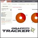 Graffiti Tracker: Analyze, Map, Organize & Report Graffiti Vandals – Request a Demo