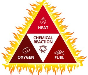 The fire triangle's three sides represent heat, fuel and oxidization.