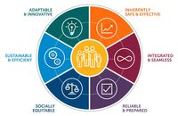 EMS Agenda 2050 Quick Take: Focusing on people – providers, patients, families – is the future of EMS