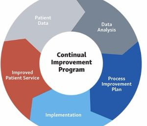 Gather facts and data via patient feedback. (photo/Feedback Innovations)