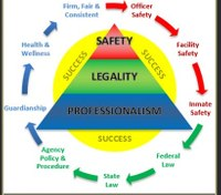Principles for success as a CO: Federal law