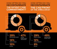 How clean is your ambulance? (infographic)