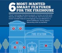 Infographic: 6 smart features firefighters want in the firehouse