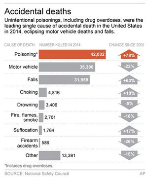 Accidental deaths by type, frequency and percentage change from 2005 to 2014