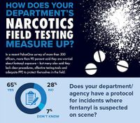 How does your department's narcotics field testing measure up? (infographic)