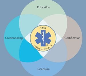 The 2018 National EMS Scope of Practice Model is the foundation of education, certification, licensure and credentialing for EMS providers. (EMS.gov)