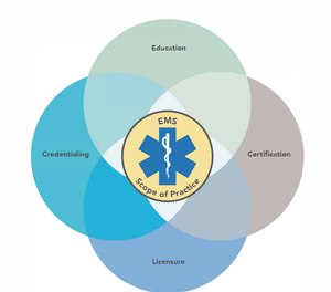 First distributed in 2007, the National EMS Scope of Practice Model pinpoints the knowledge and skills required of EMS professionals. (Image/National EMS Scope of Practice Model)