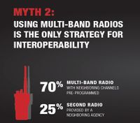 Infographic: 3 common myths about interoperable communications you need to know