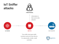 'Internet of things' security introduction for fire, EMS leaders