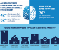 Infographic: What do EMS providers know about stroke?
