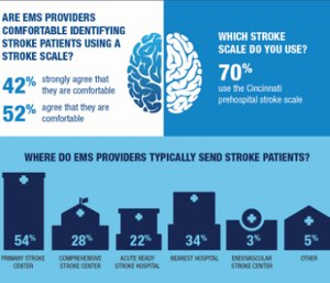 Download this free infographic to find out what providers know about strokes. (Image/EMS1)