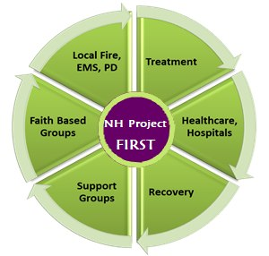 NH Project FIRST is a Mobile Integrated Healthcare (MIH) program for first responders. (Photo/NH.gov)