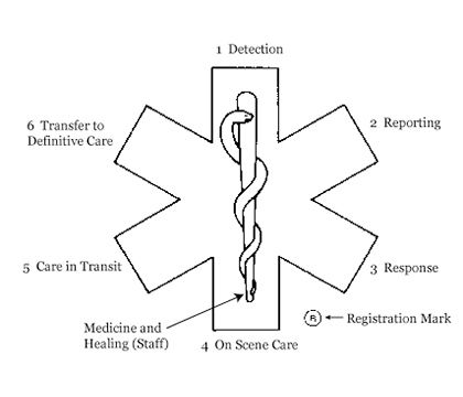 What does the Star of Life mean?
