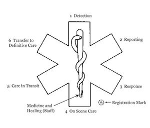 The symbol that defines EMS is more than a cute logo, it has meaning. (Image courtesy of NHTSA)