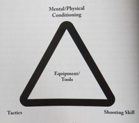 Street Survival: The survival triangle