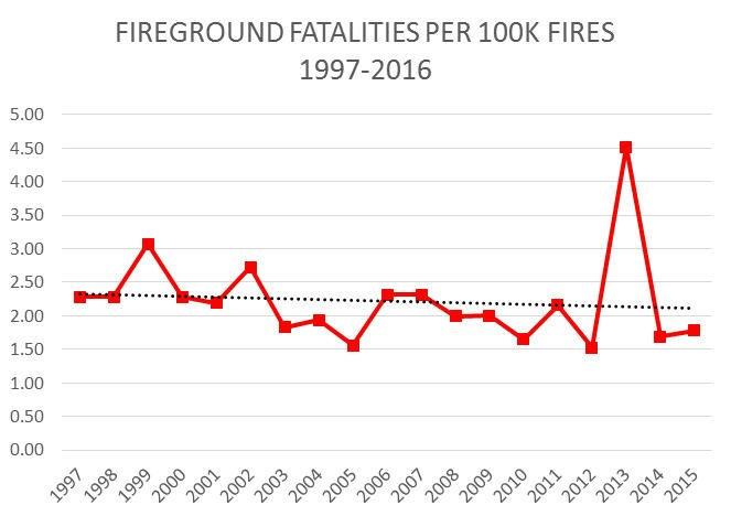 This graph shows fireground fatalities per 100,000 fire over the last 20 years. (Photo/In Public Safety)