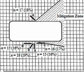 """The """"Mitigation Zone"""" or MZ is an area where the officer is at a position of reduced risk because the configuration of the vehicle being stopped impairs or restricts the driver's visual access or weapon alignment on the officer. (FSI Image)"""