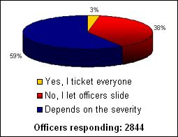 """PoliceOne recently polled our Members with the question: """"Would you give an off duty officer a ticket for a traffic violation?"""" The above graphic shows your response."""