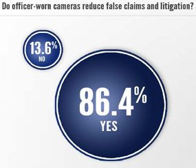 The survey featured a number of questions related to body-worn cameras. (PoliceOne Image)