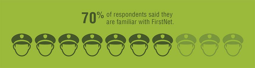 70 percent of officers surveyed said they are familiar with FirstNet.