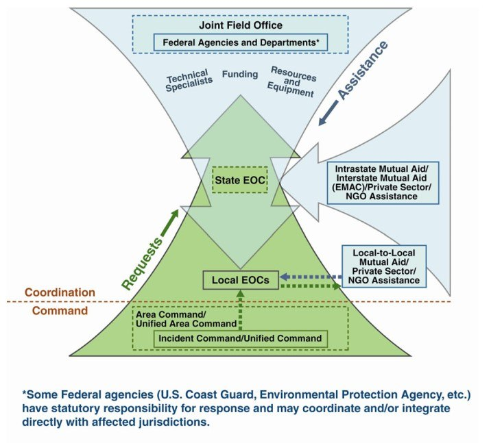 The flow of requests and assistance during large-scale disasters via the Incident Command System. (Chart/FEMA)