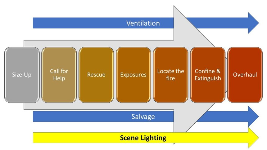 Figure 1. Concurrent strategies for incident management (e.g., ventilation and overhaul) are implemented by the Incident Commander wherever they are necessary to support the overall incident objectives. Scene lighting must become the 3rd concurrent incident strategy. Original graphic created by Robert Avsec.