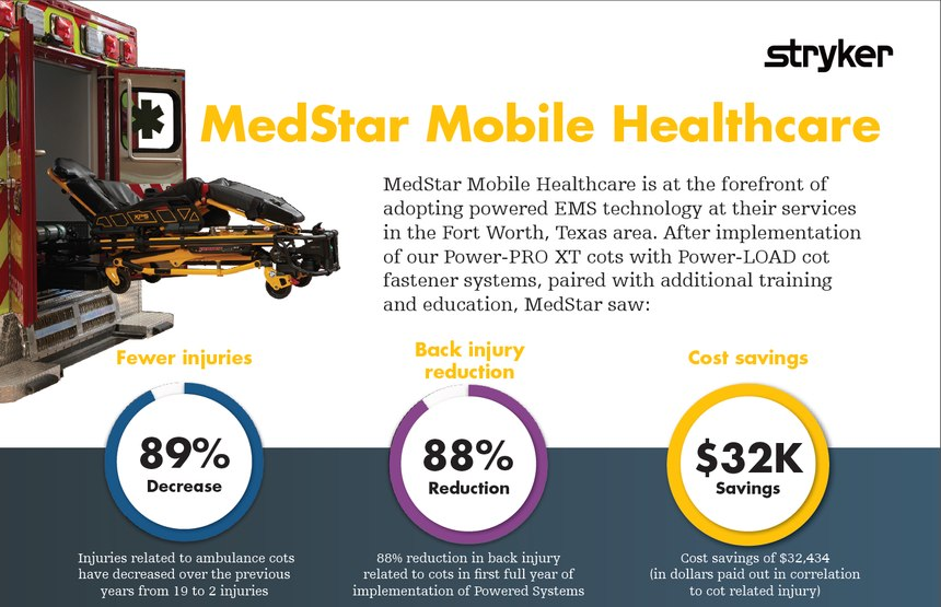 The results Medstar Mobile Healthcare saw from implementing Stryker's solution. (image/Stryker)​​​​​ Mkt Lit-1523 11 OCT 2017 Rev A.5