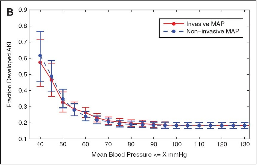 Tips for accurate mean arterial pressure reading Calculate Map Bp on