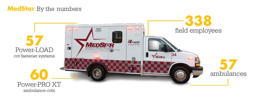 Medstar by the numbers (image/Stryker) Mkt Lit-1523 11 OCT 2017 Rev A.5
