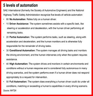 NHTSA recognizes 5 levels of vehicle automation.
