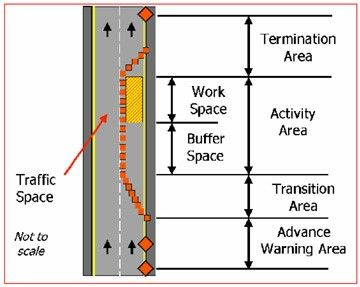 The temporary traffic control zone includes the entire section of roadway between the first advance warning sign through the last traffic control device, where traffic returns to its normal path and conditions.(Courtesy/https://www.osha.gov/doc/highway_workzones/mutcd/6c_temporary.html)