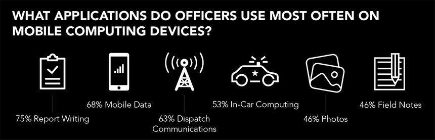 What applications do officers use most often on mobile computing devices?